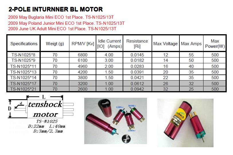 Rc motor kv explained for Understanding brushless motor kv